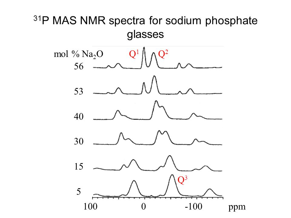 31P MAS NMR spectra for sodium phosphate glasses