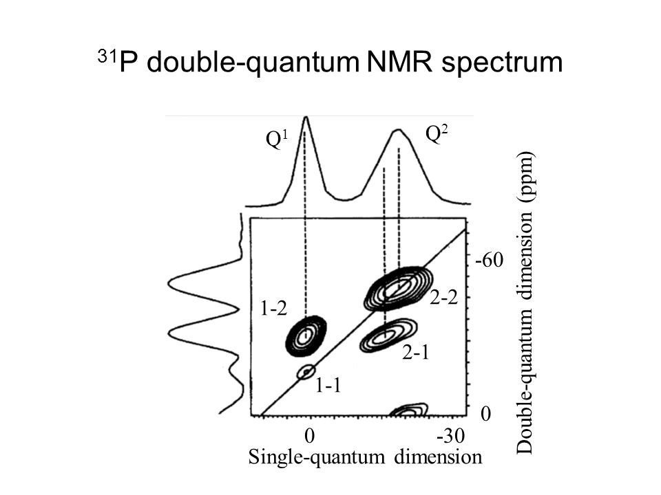 31P double-quantum NMR spectrum