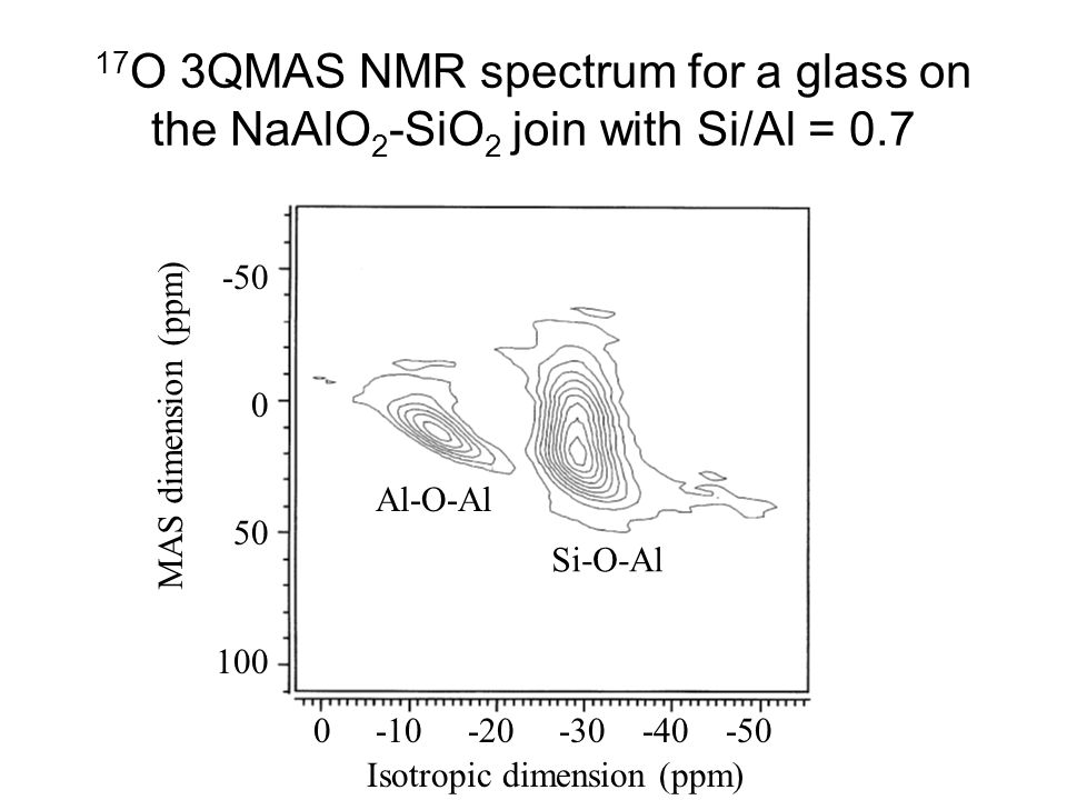 17O 3QMAS NMR spectrum for a glass on the NaAlO2-SiO2 join with Si/Al = 0.7