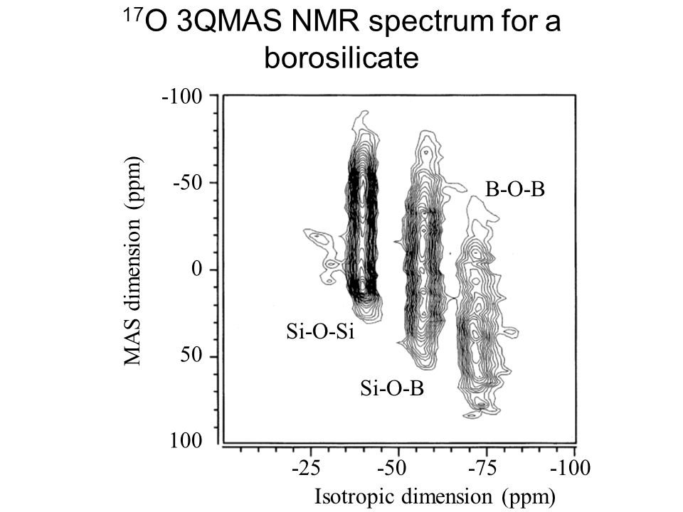 17O 3QMAS NMR spectrum for a borosilicate