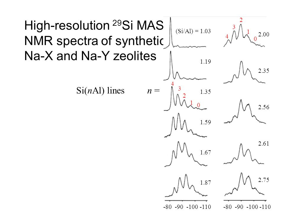 2 High-resolution 29Si MAS NMR spectra of synthetic Na-X and Na-Y zeolites. (Si/Al) = 1.03. 1.19.