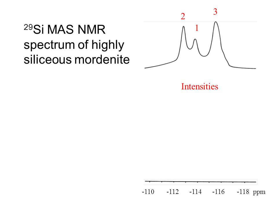 29Si MAS NMR spectrum of highly siliceous mordenite