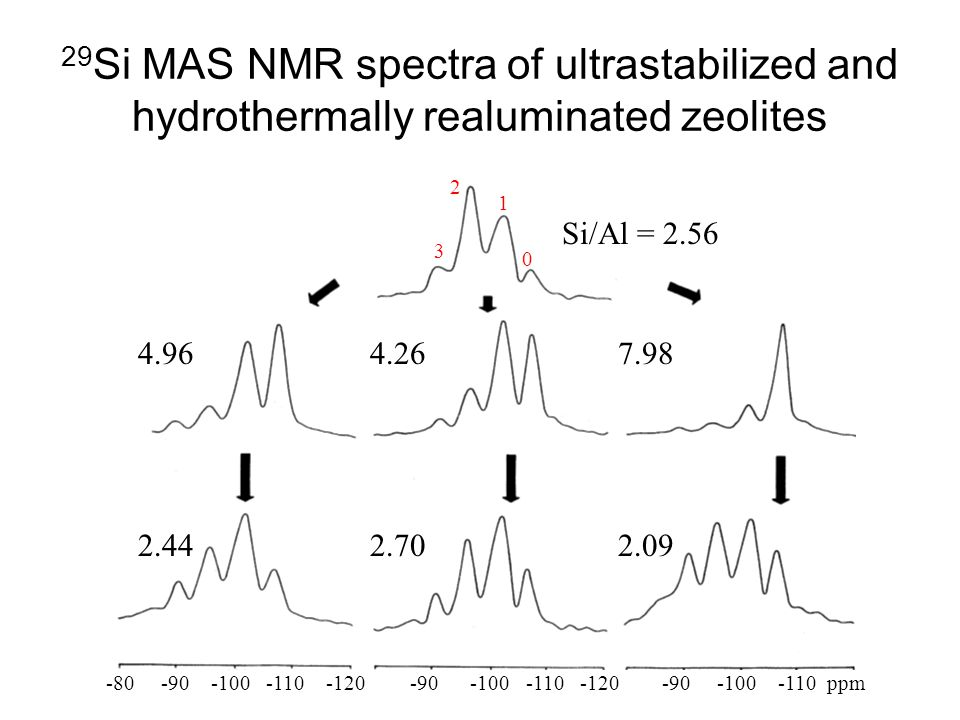 29Si MAS NMR spectra of ultrastabilized and hydrothermally realuminated zeolites