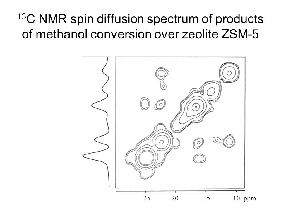 13C NMR spin diffusion spectrum of products of methanol conversion over zeolite ZSM-5