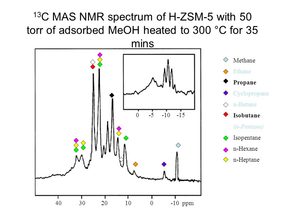 13C MAS NMR spectrum of H-ZSM-5 with 50 torr of adsorbed MeOH heated to 300 °C for 35 mins