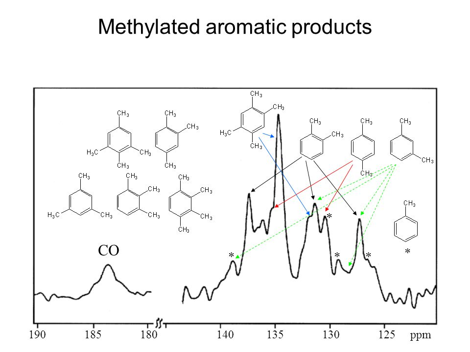 Methylated aromatic products