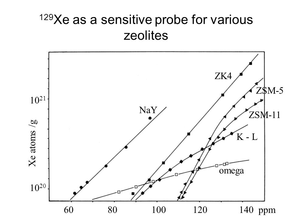 129Xe as a sensitive probe for various zeolites