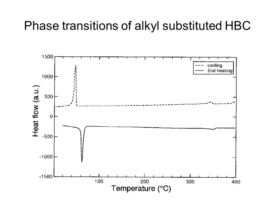 Phase transitions of alkyl substituted HBC