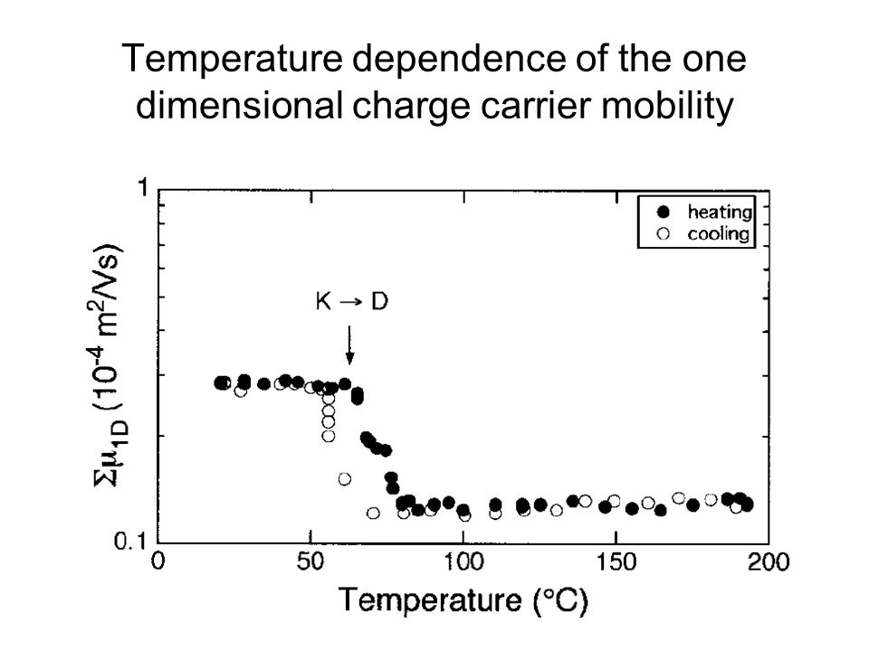 Temperature dependence of the one dimensional charge carrier mobility