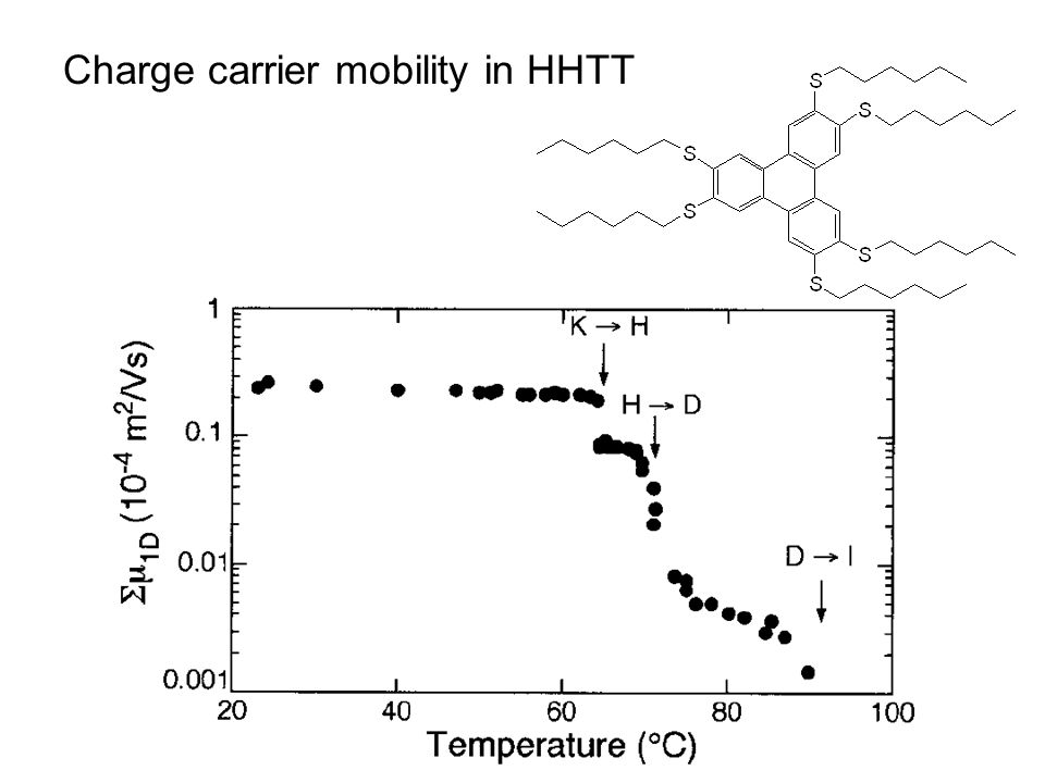 Charge carrier mobility in HHTT