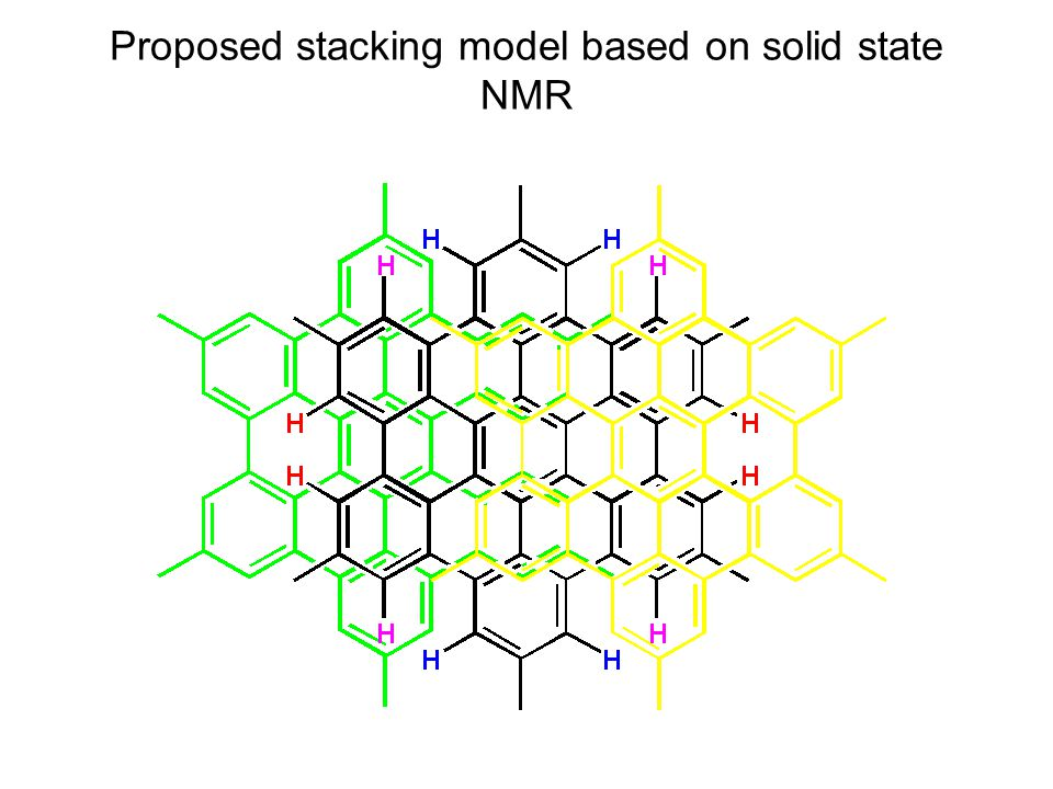 Proposed stacking model based on solid state NMR
