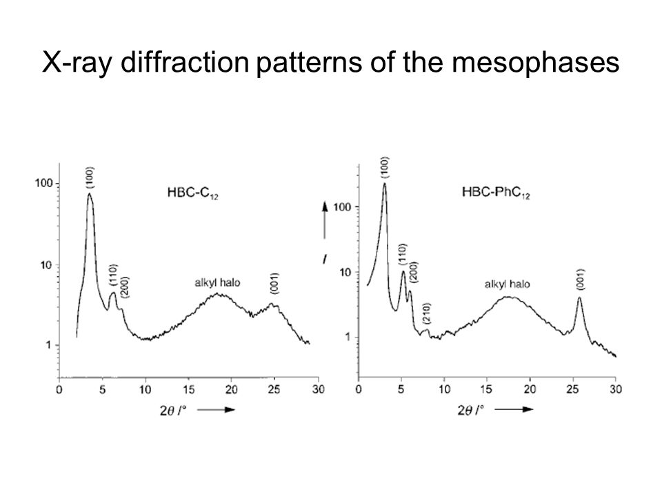 X-ray diffraction patterns of the mesophases