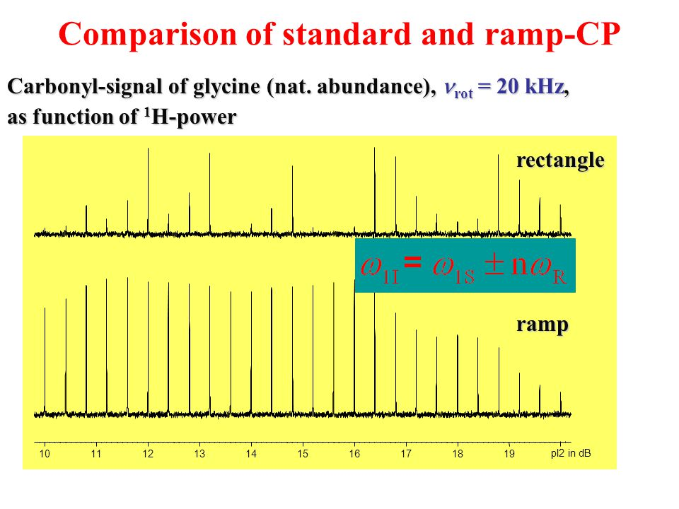 Comparison of standard and ramp-CP