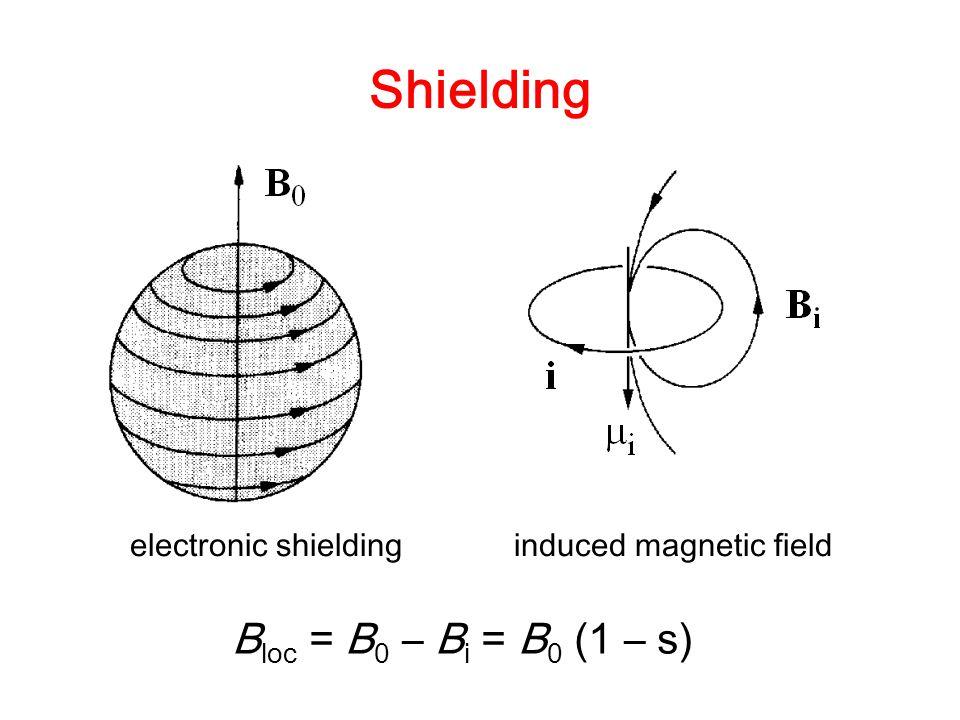 Shielding Bloc = B0 – Bi = B0 (1 – s)