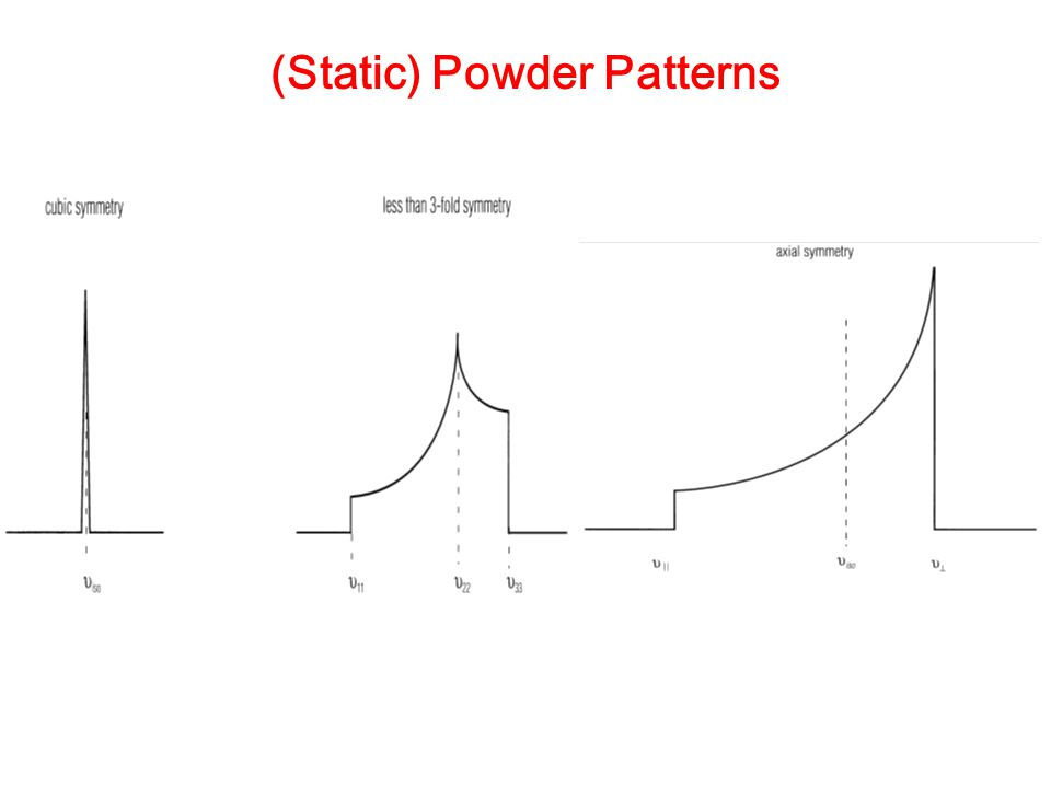 (Static) Powder Patterns