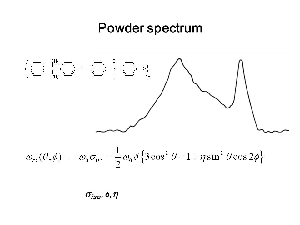 Powder spectrum iso , δ,