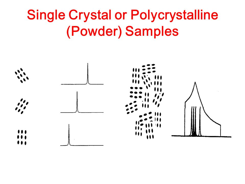 Single Crystal or Polycrystalline (Powder) Samples