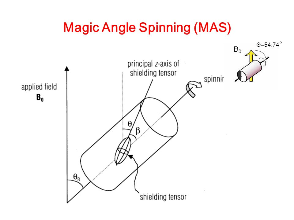 Magic Angle Spinning (MAS)