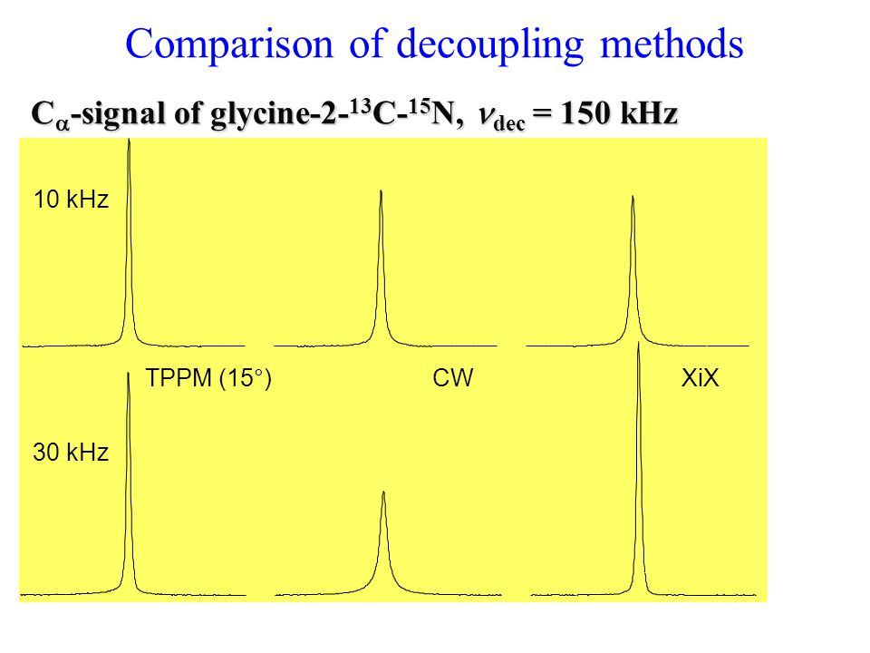 Comparison of decoupling methods