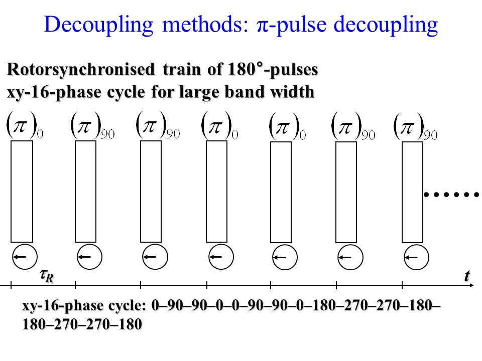 Decoupling methods: π-pulse decoupling