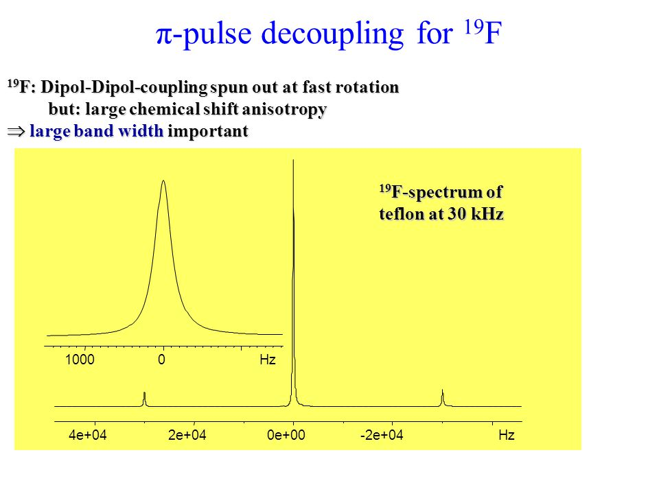 π-pulse decoupling for 19F