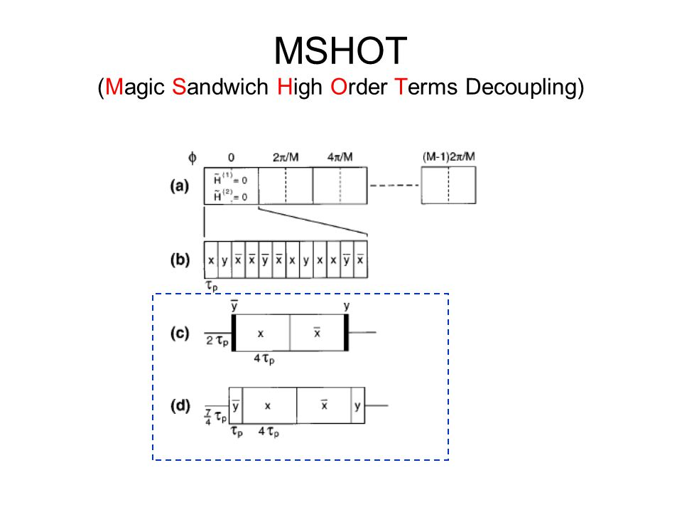 MSHOT (Magic Sandwich High Order Terms Decoupling)