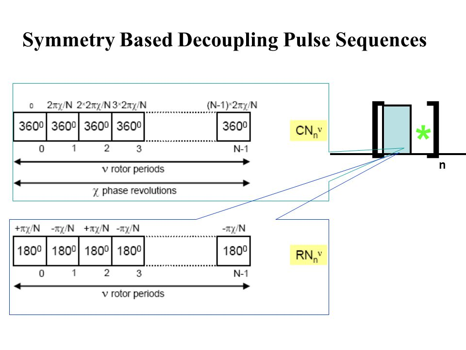 Symmetry Based Decoupling Pulse Sequences