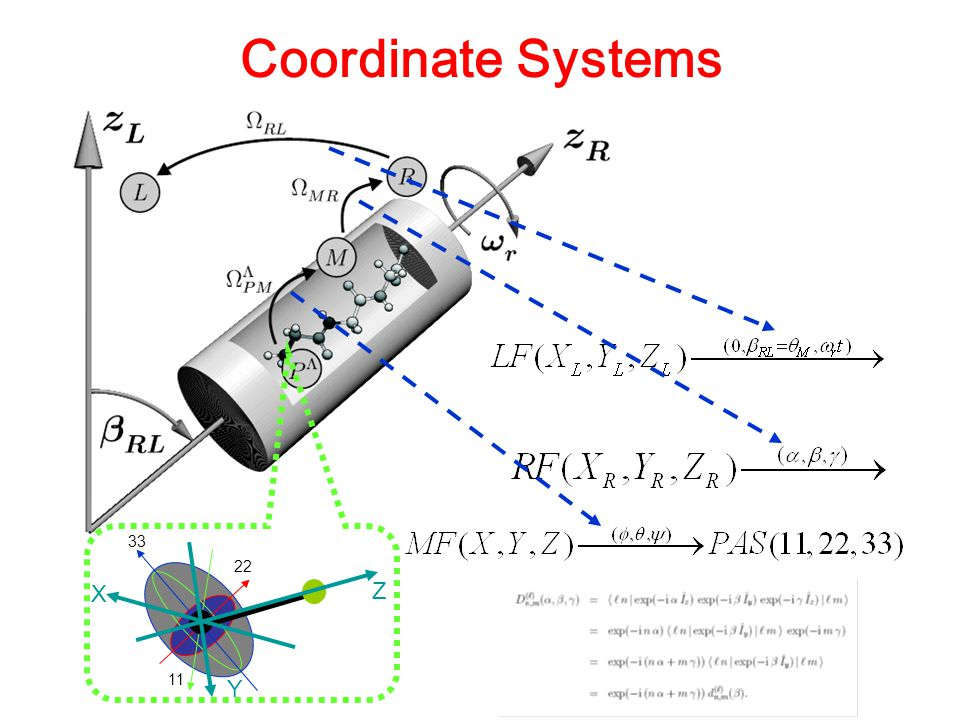 Coordinate Systems 33 11 22 Z X Y