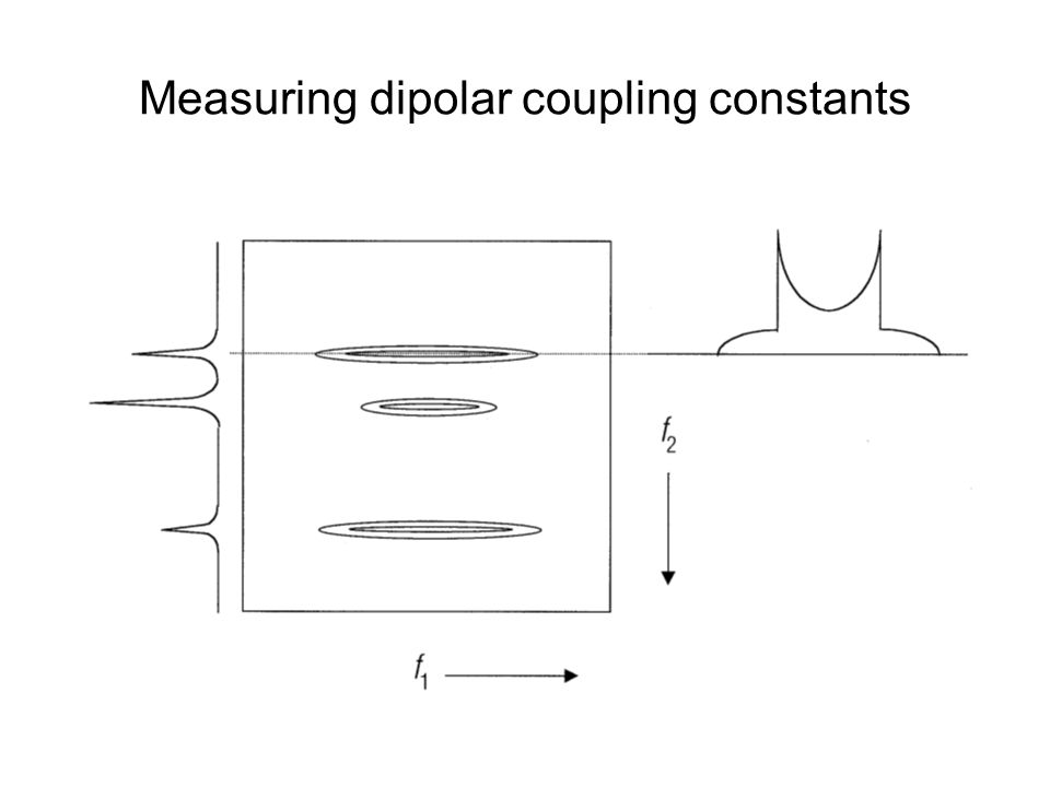 Measuring dipolar coupling constants