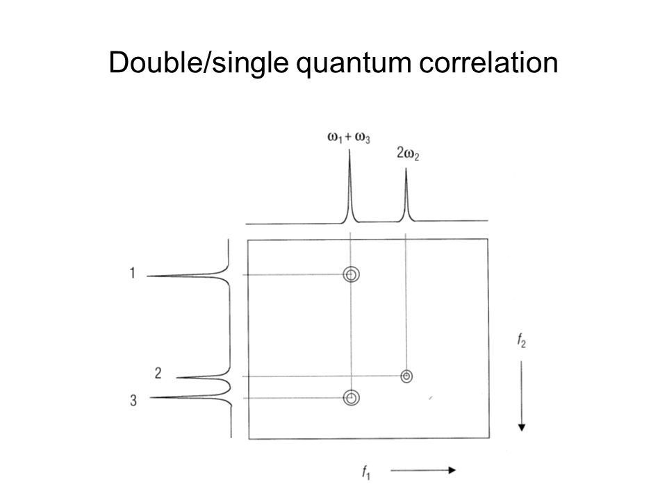 Double/single quantum correlation