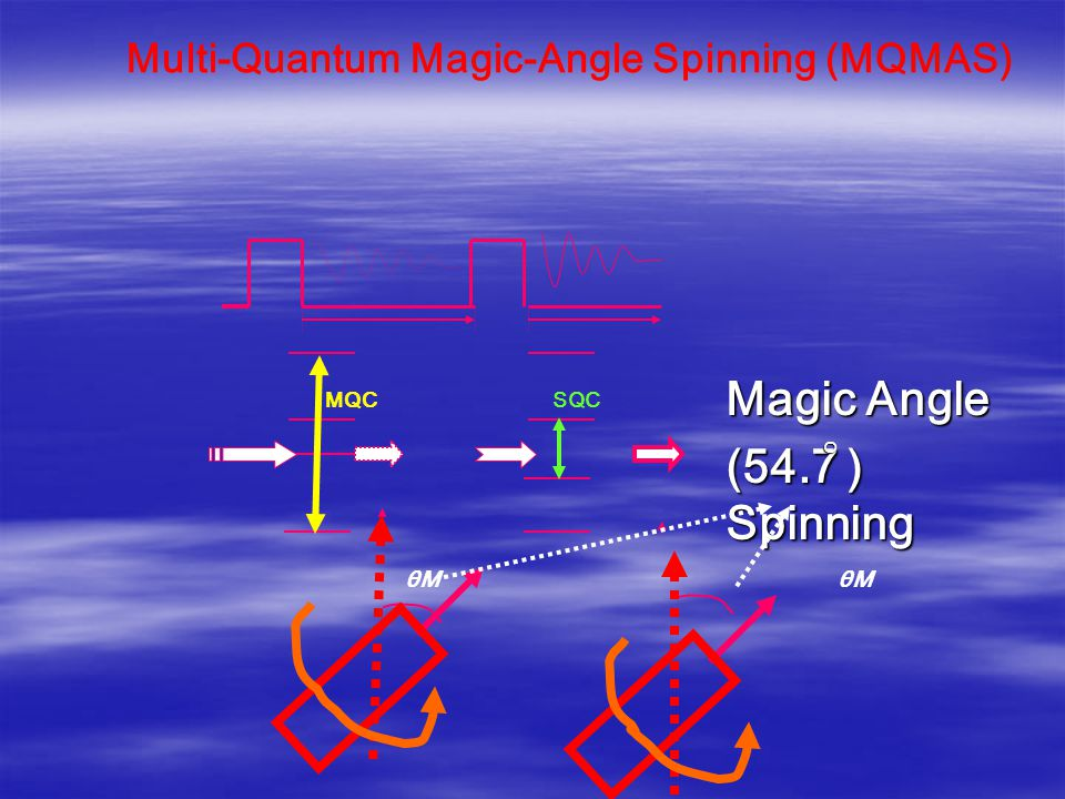 Magic Angle (54.7 ) Spinning