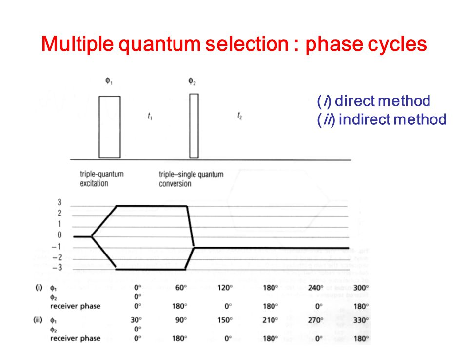 Multiple quantum selection : phase cycles