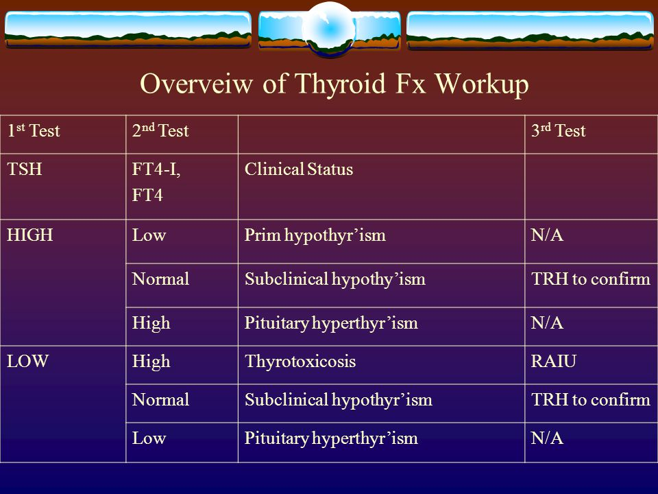 Overveiw of Thyroid Fx Workup