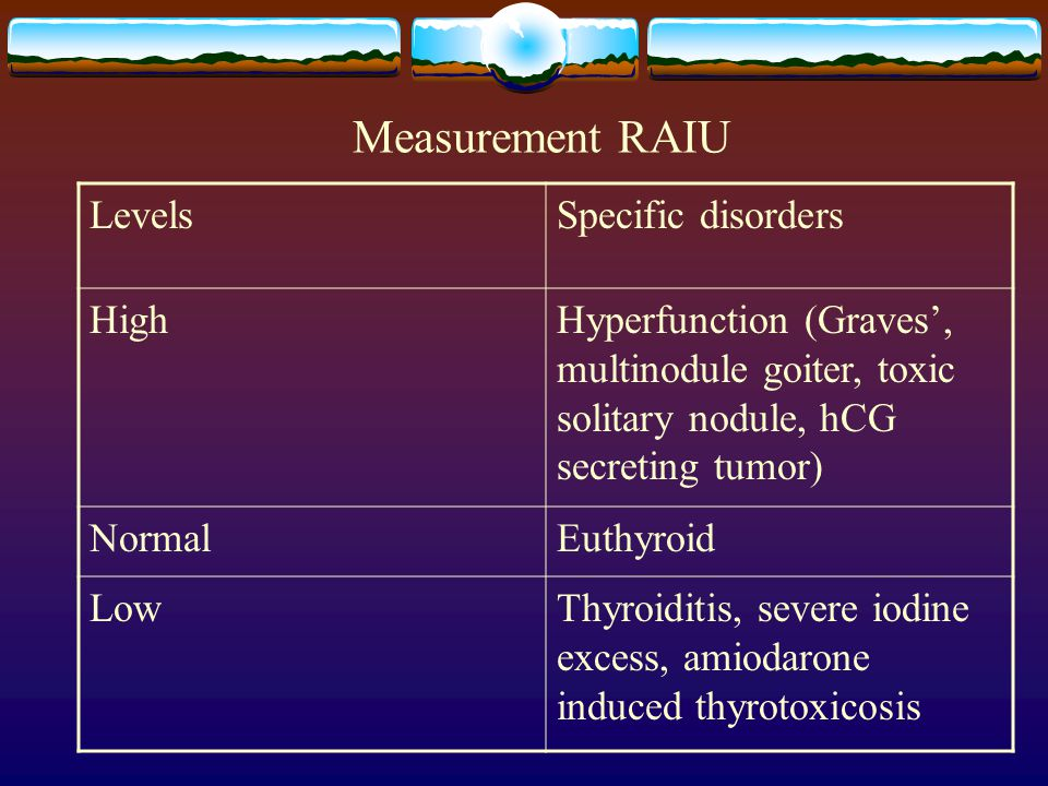 Measurement RAIU Levels Specific disorders High