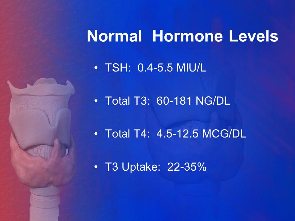 Normal Hormone Levels TSH: 0.4-5.5 MIU/L Total T3: 60-181 NG/DL