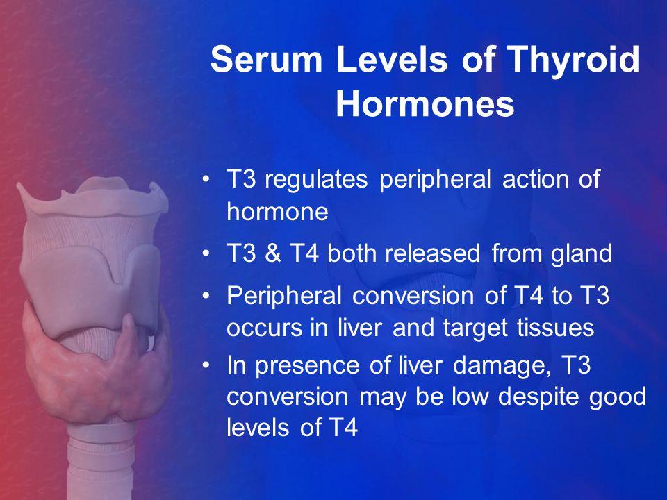 Serum Levels of Thyroid Hormones