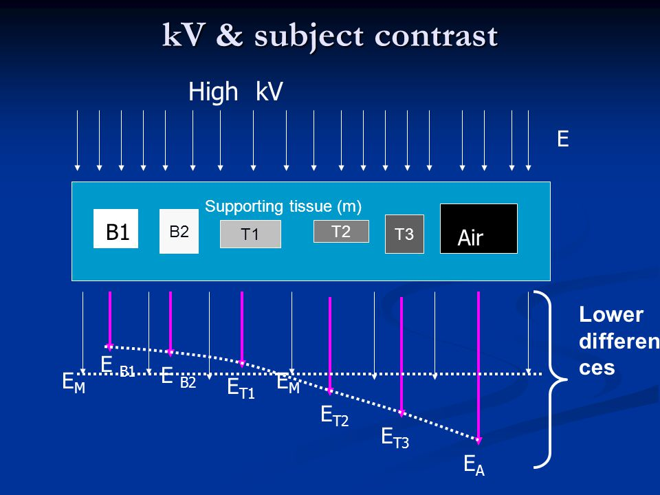 kV & subject contrast High kV E B B1 Air Lower differences E B1 E B2
