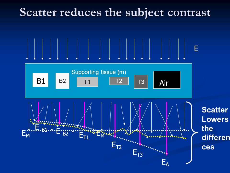 Scatter reduces the subject contrast