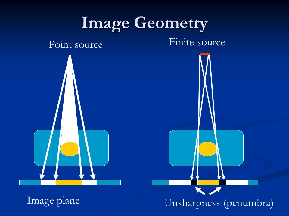 Image Geometry Finite source Point source Image plane