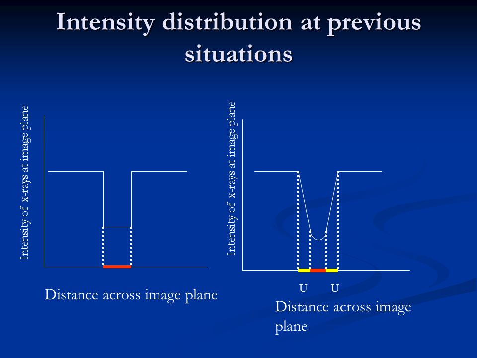 Intensity distribution at previous situations