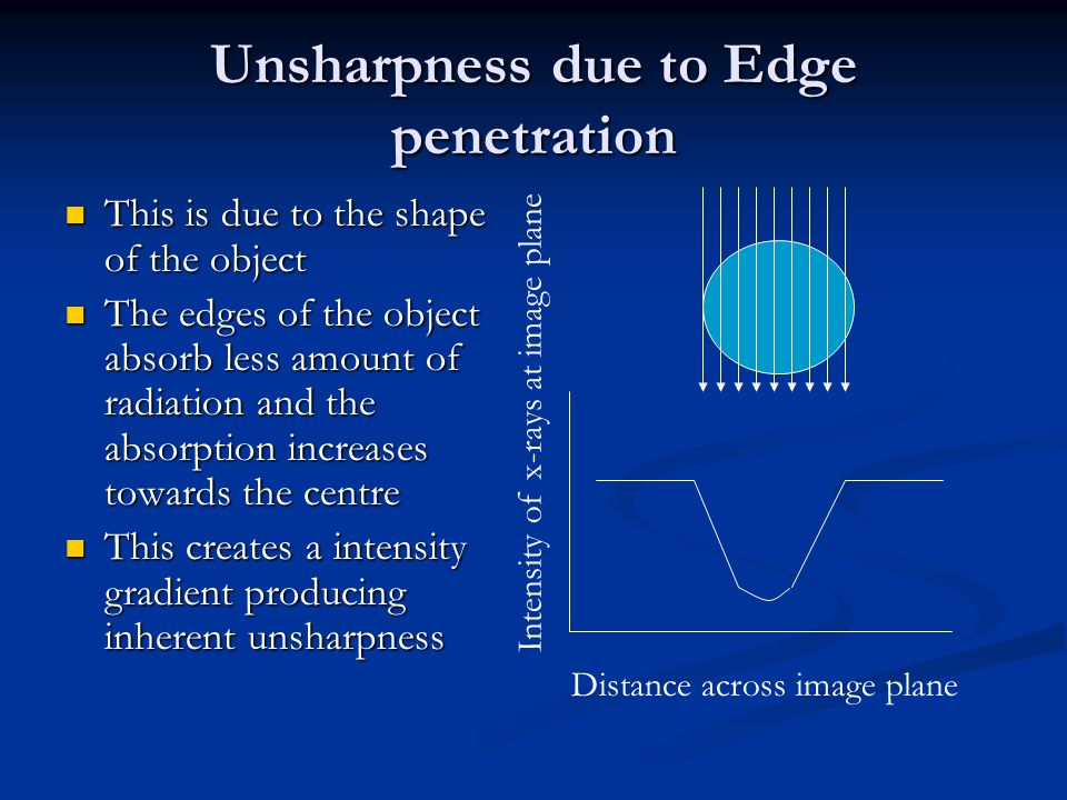 Unsharpness due to Edge penetration