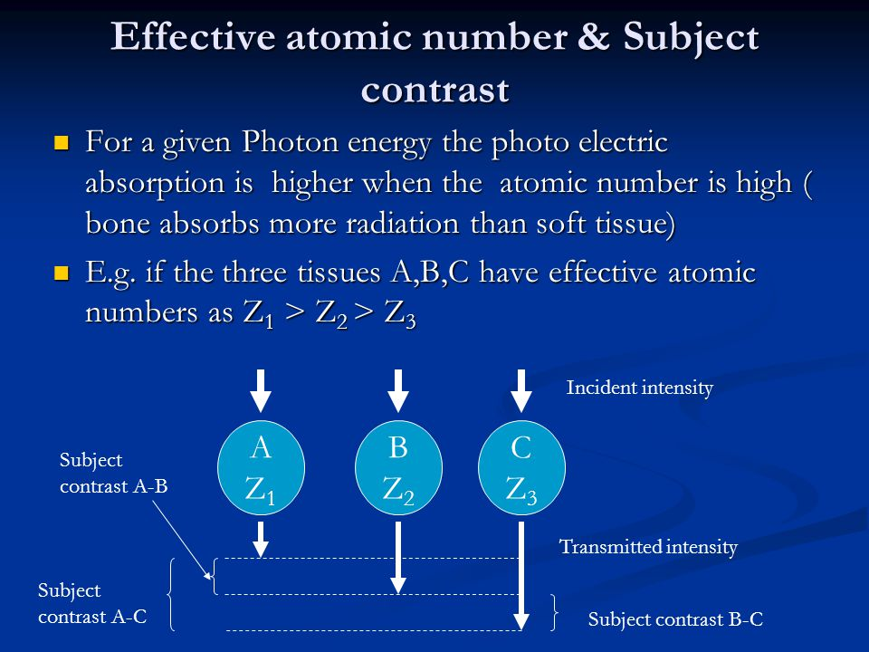 Effective atomic number & Subject contrast