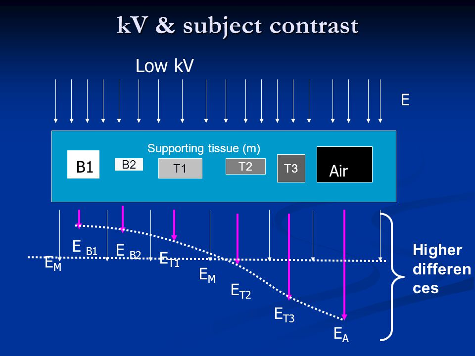kV & subject contrast Low kV E B B1 Air E B1 E B2 Higher differences