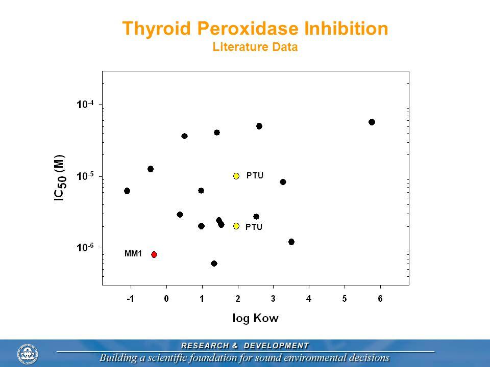 Thyroid Peroxidase Inhibition Literature Data