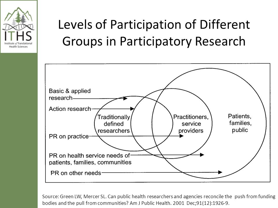 Levels of Participation of Different Groups in Participatory Research