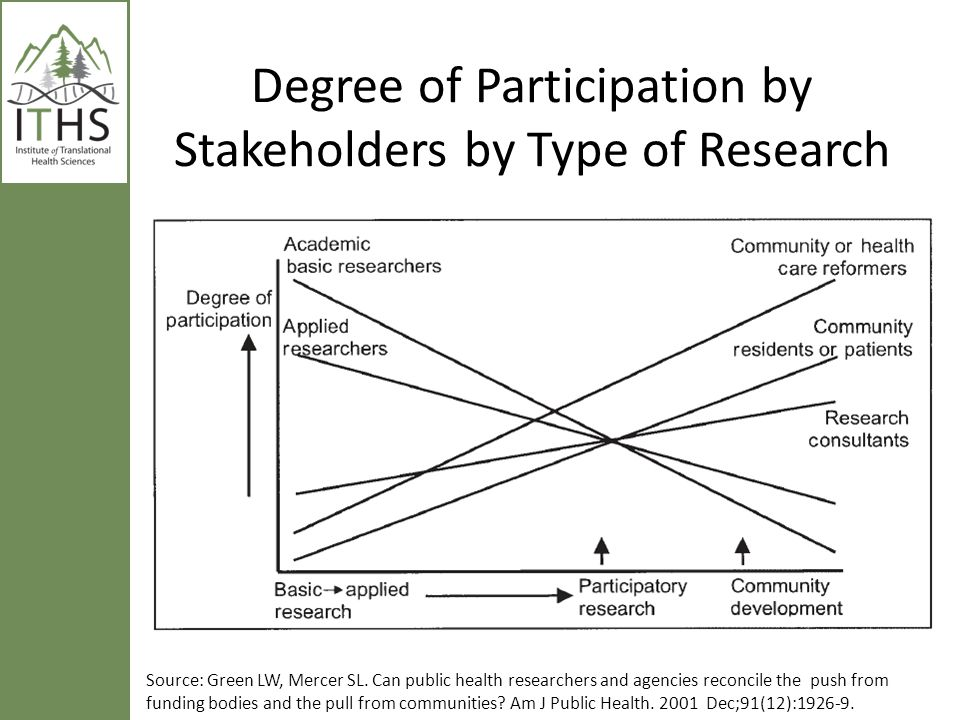 Degree of Participation by Stakeholders by Type of Research