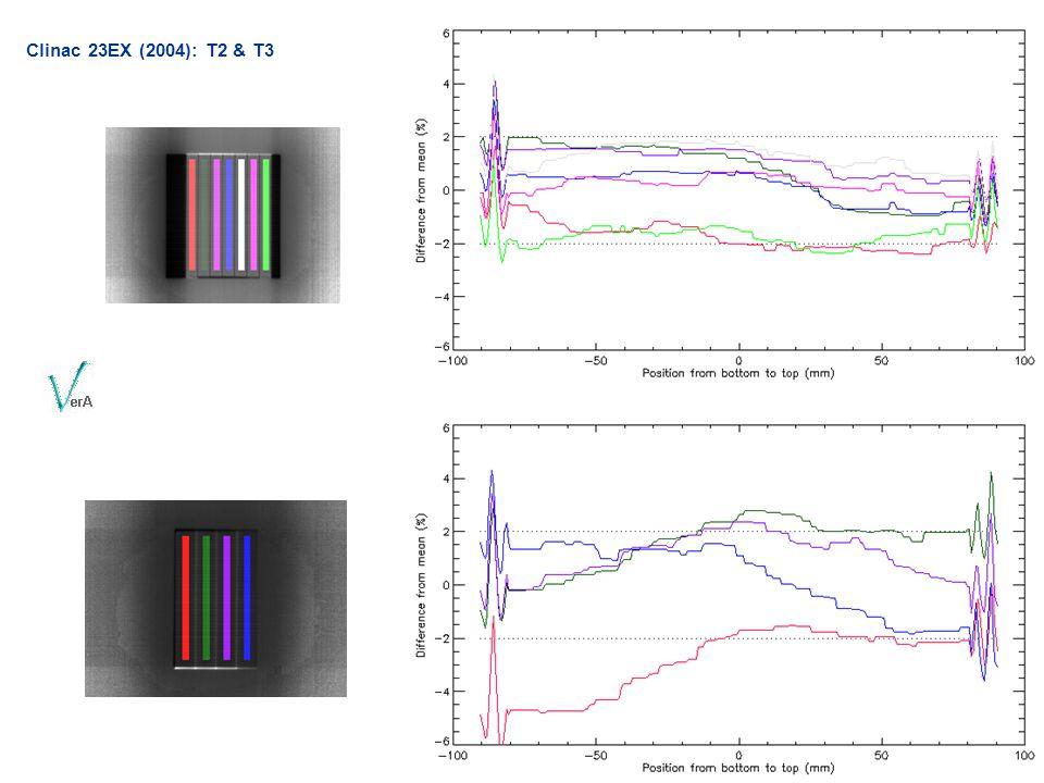 Clinac 23EX (2004): T2 & T3 Ttest2: MU/min °/s MU/° Red: 105 4.8 0,364