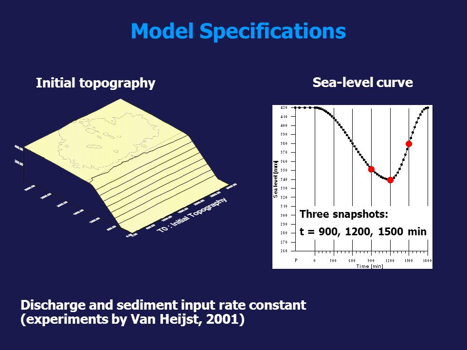Model Specifications Initial topography Sea-level curve