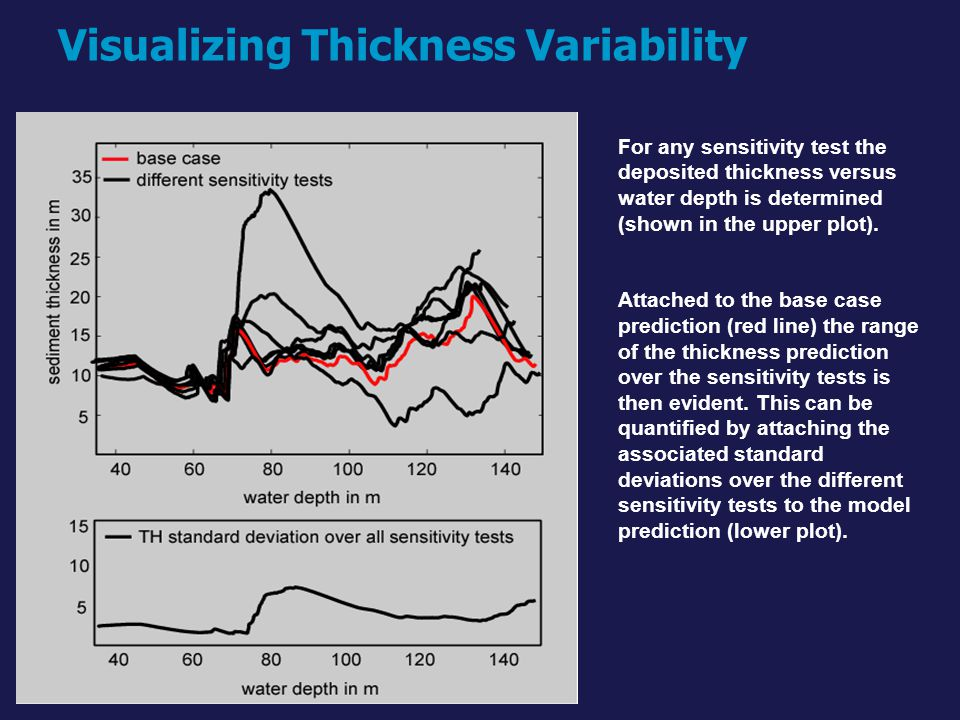 Visualizing Thickness Variability