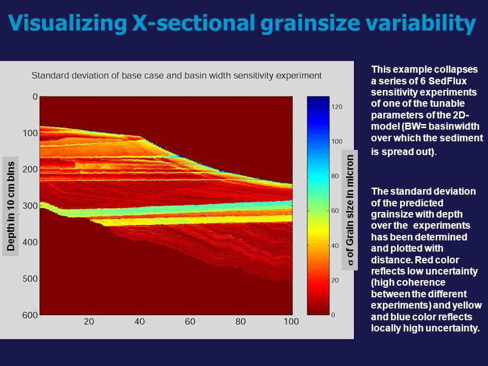 Visualizing X-sectional grainsize variability